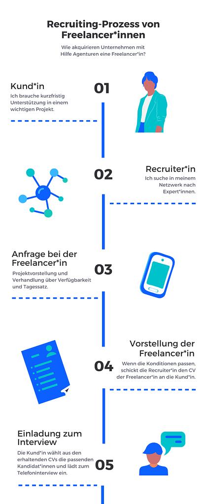 Infografik: Recruiting-Prozess von Freelancerinnen - von Anfrage bis Einladung zum Interview