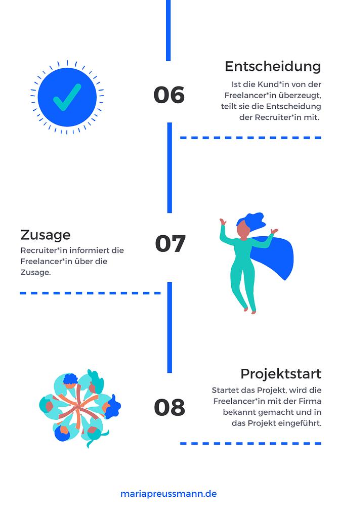 Infografik: Recruiting-Prozess von Freelancerinnen - von Entscheidung bis Projektstart
