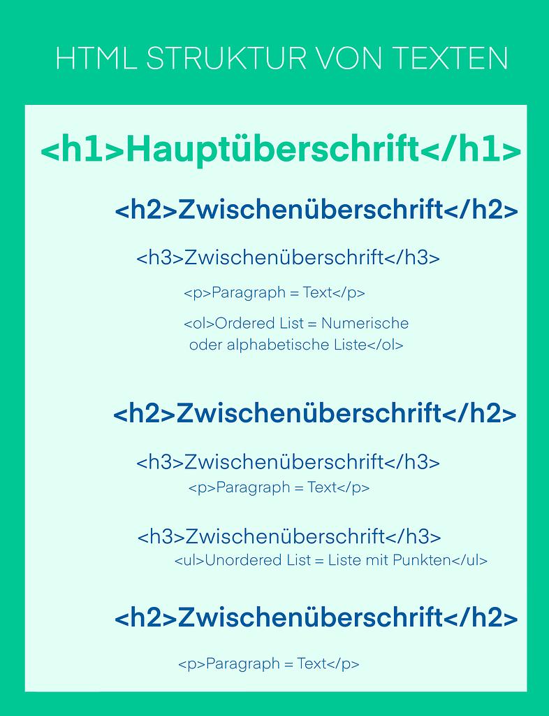 HTML Struktur von Texten mit Codebeispiel für Haupt- und Zwischenüberschriften